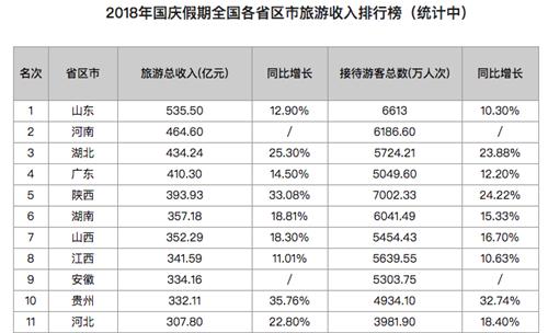 国庆假期各省份旅游收入排行榜出炉 11省超3百亿
